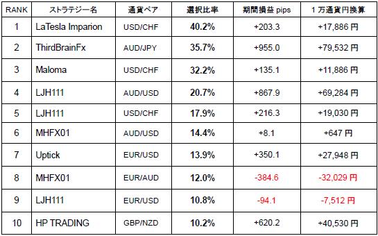 シストレ24_人気ストラテジーランキング(2012年4月)