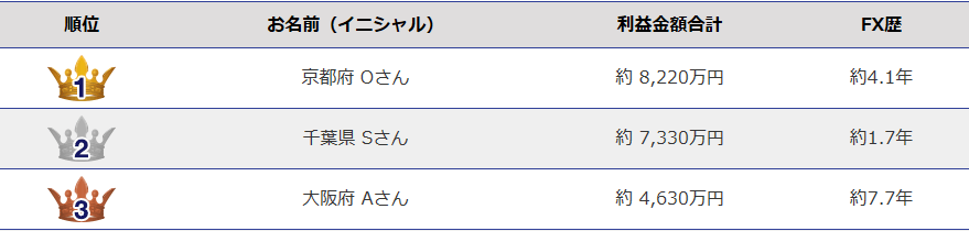 FXアワード2014(利益部門)