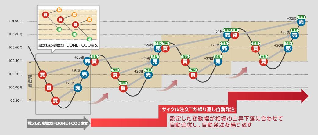 iサイクル_イメージ図