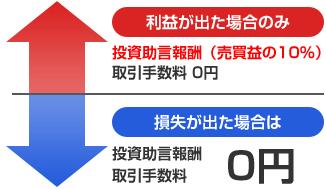 岡三_投資助言報酬
