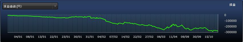 シストレ24損益曲線_2014