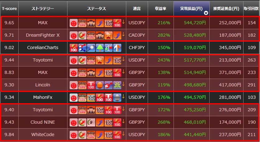 2014年実現損益TOP10