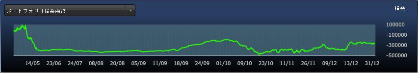 FXDD損益曲線_2014