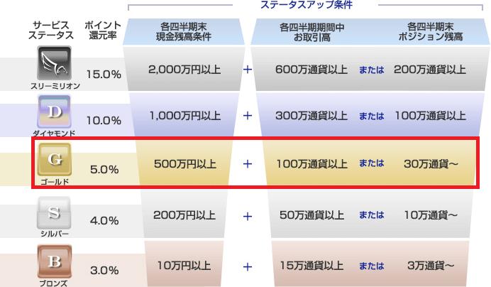 トラリピ_サービスステータス