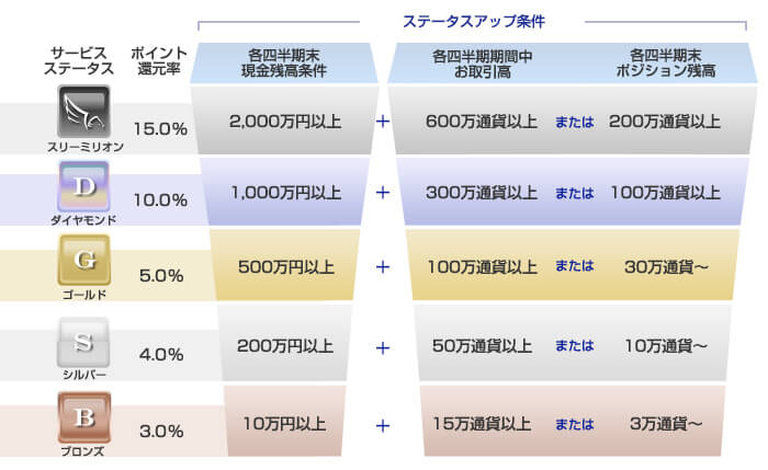 status_table