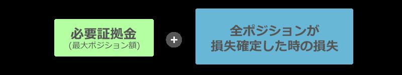 トライオートFX_資金目安計算