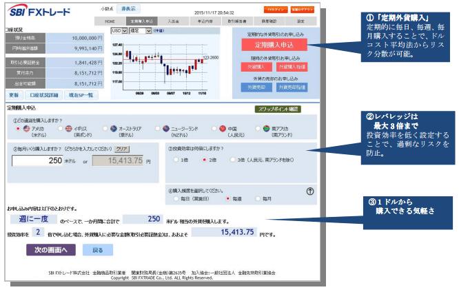 レバレッジ付き定期外貨取引画面