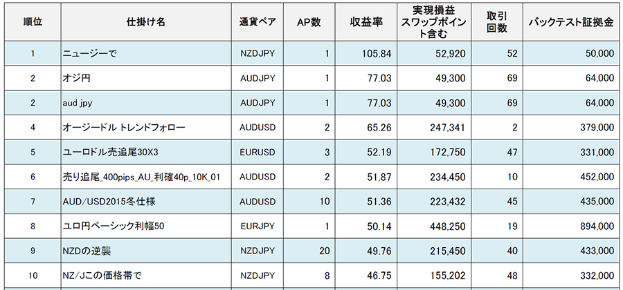仕掛けWARS_TOP10