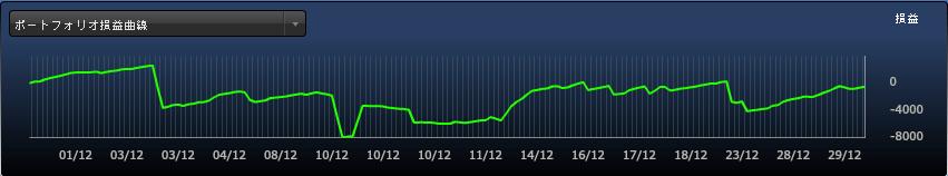 FXDD損益曲線_201512