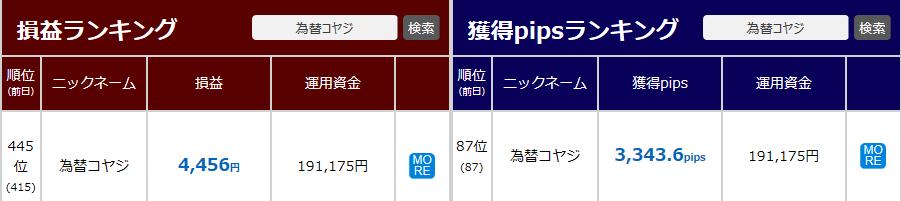 トライオートFX_GP4コヤジ_最終結果2