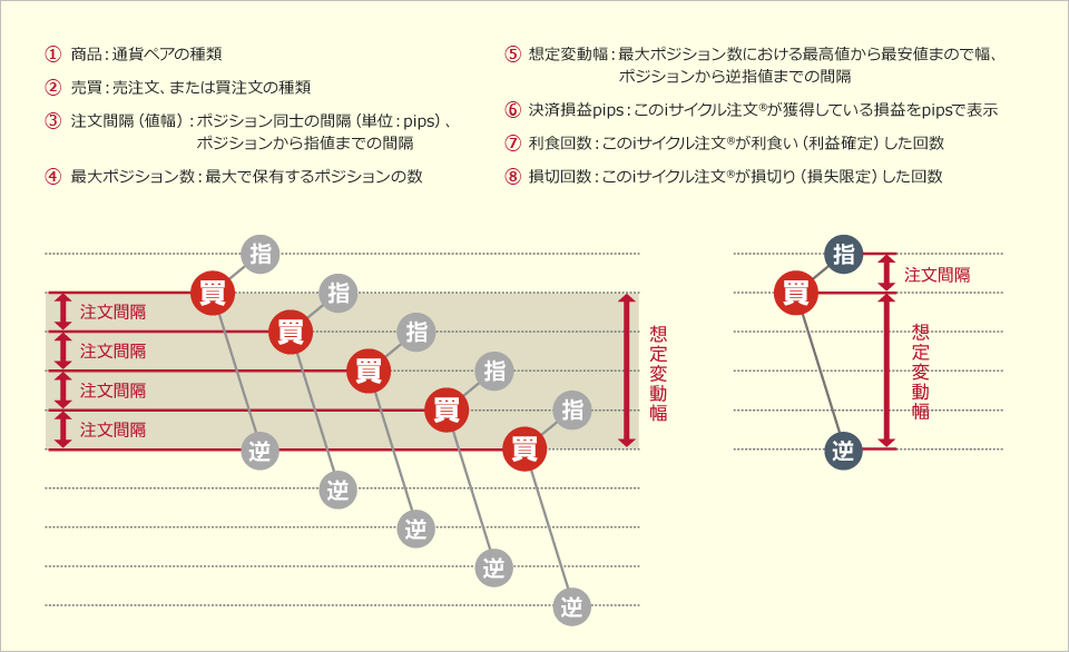 iサイクル_ランキング方式2