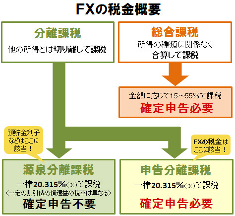 FX税金概要