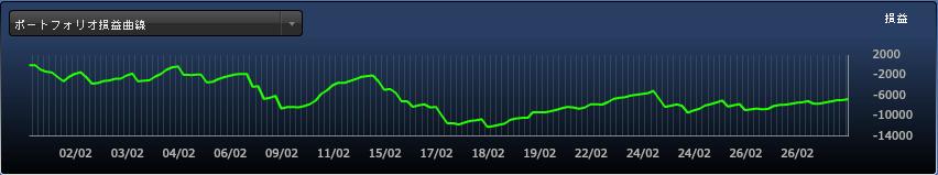 FXDD損益曲線_201602