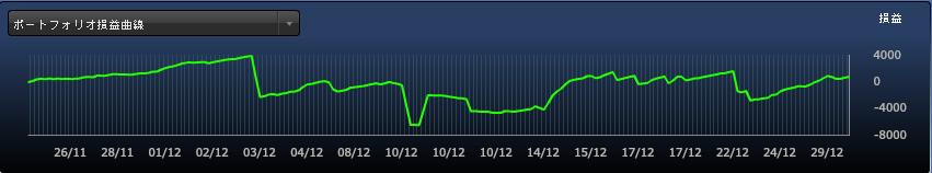 FXDD損益曲線_2015