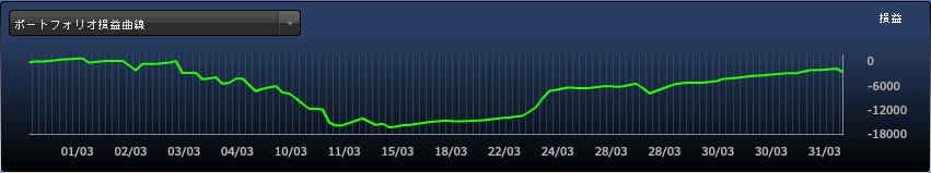 FXDD損益曲線_201603