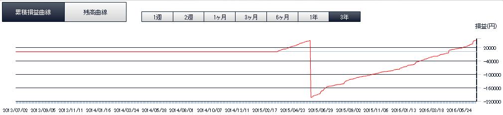 ループイフダン損益曲線_20160702