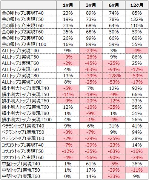 %e3%83%95%e3%83%ab%e3%82%aa%e3%83%bc%e3%83%8827%e7%a8%ae_%e5%8f%8e%e7%9b%8a%e7%8e%87