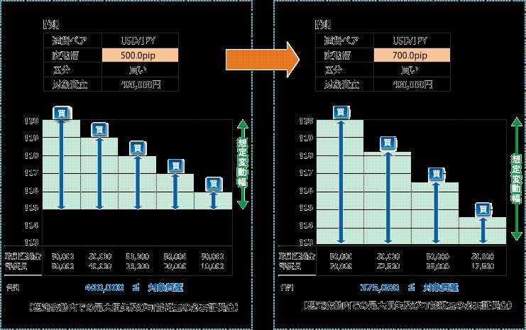 %e6%83%b3%e5%ae%9a%e5%a4%89%e5%8b%95%e5%b9%85%e5%a4%a7