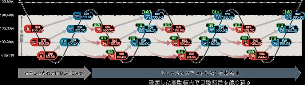%e3%82%b5%e3%82%a4%e3%82%af%e3%83%ab%e6%b3%a8%e6%96%87%e3%82%a4%e3%83%a1%e3%83%bc%e3%82%b8