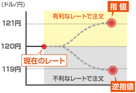 指値/逆指値(売り)