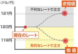 指値/逆指値(買い)