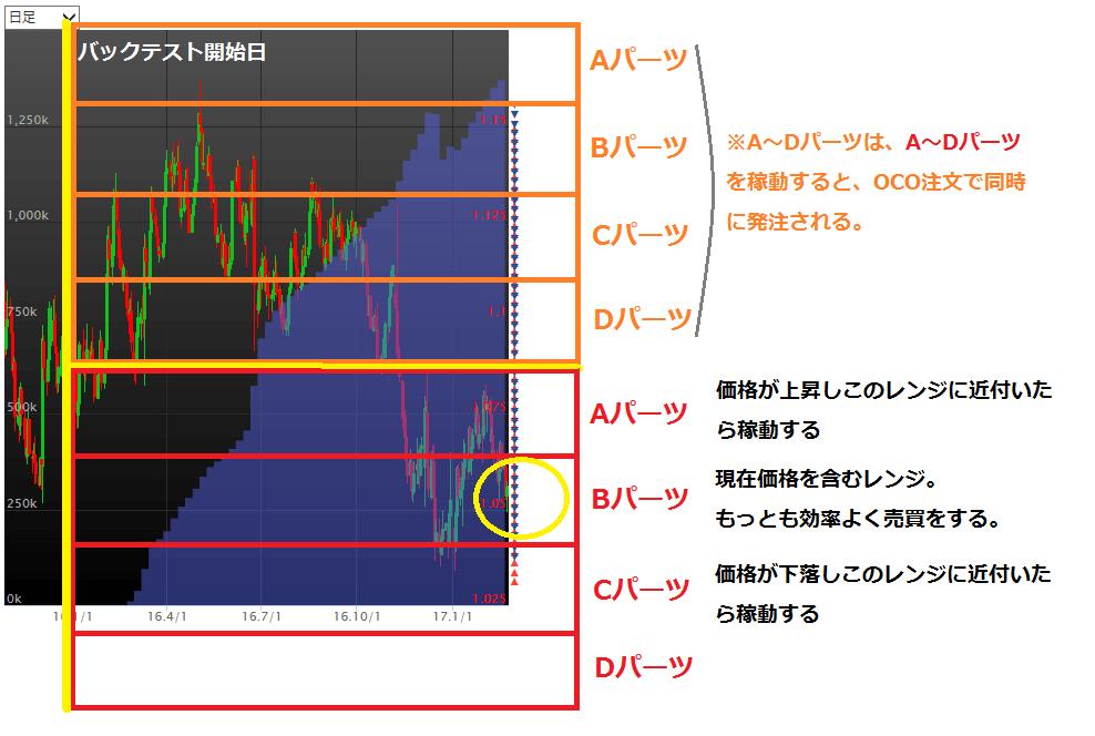 01_レンジ追尾(EURUSD)