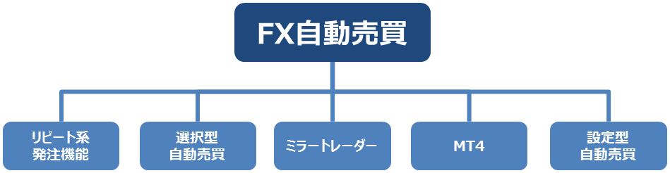 FX自動売買分類