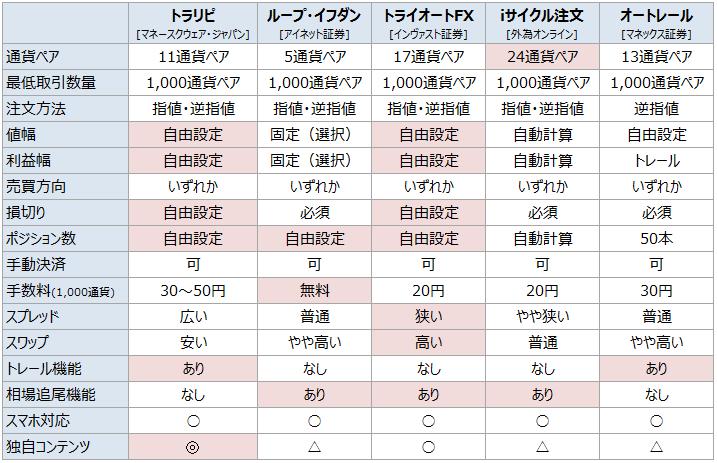 リピート比較表