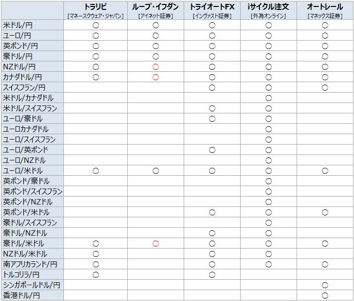 リピート通貨ペア比較_20180203