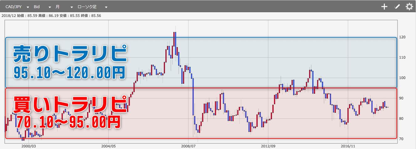カナダ ドル 円 CAD/JPY:カナダドル/円 為替レート推移・過去最高値/最安値