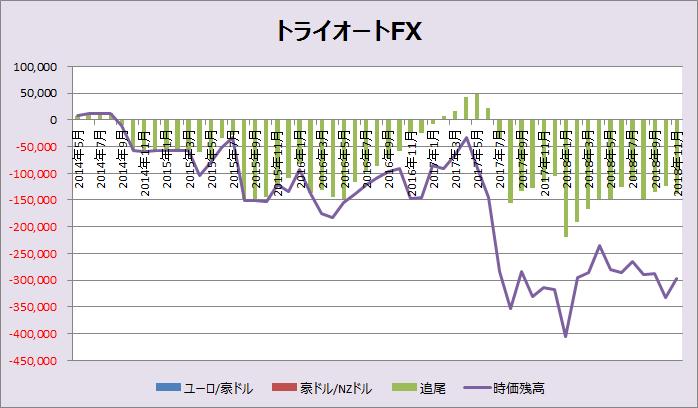 トライオートFX累計損益_201811