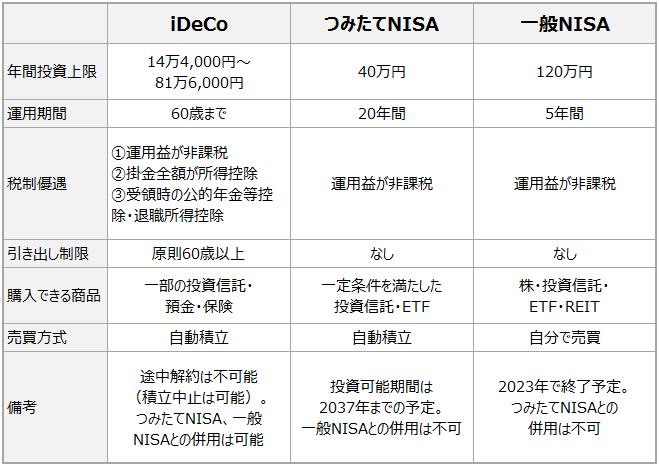 ideco_nisa比較