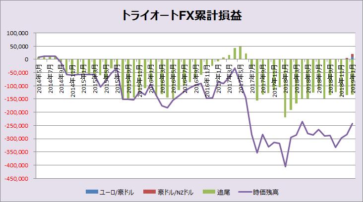 トライオートFX累計損益_201901