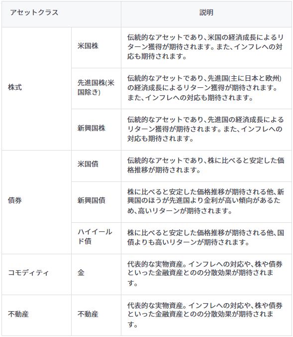 folio_アセットクラス