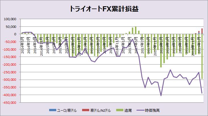 トライオートFX累計損益_201902