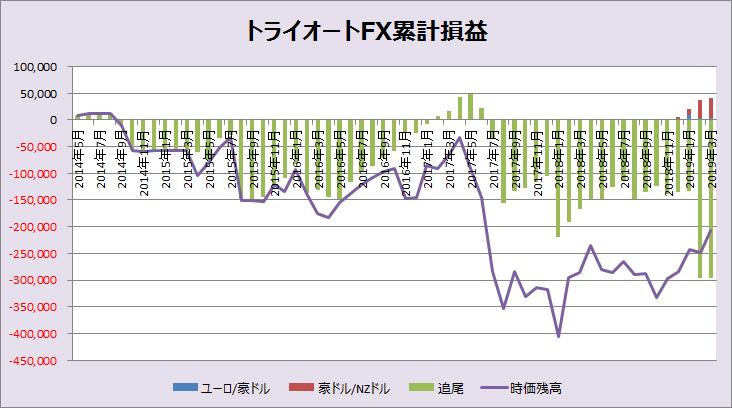 トライオートFX累計損益_201903