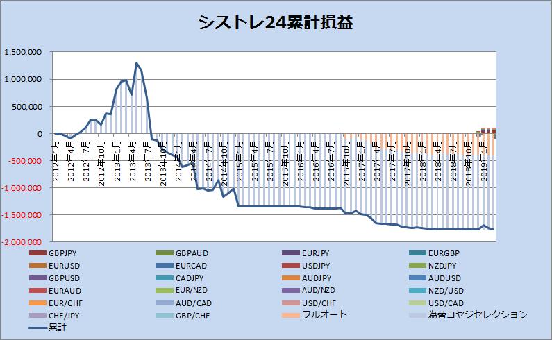 シストレ24累計損益_201903