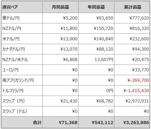 トラリピ月間損益_201903