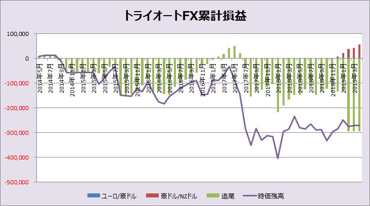 トライオートFX累計損益_201904