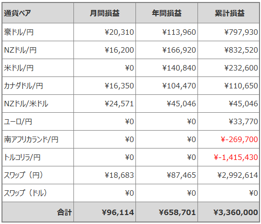 トラリピ月間損益_201904