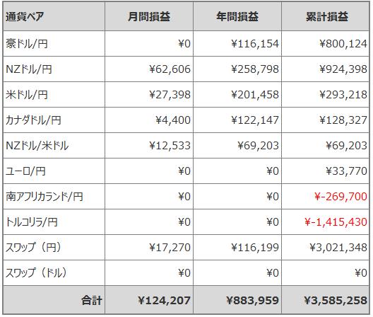 トラリピ月間損益_201905