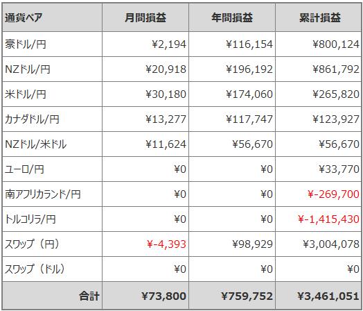 トラリピ月間損益_201906