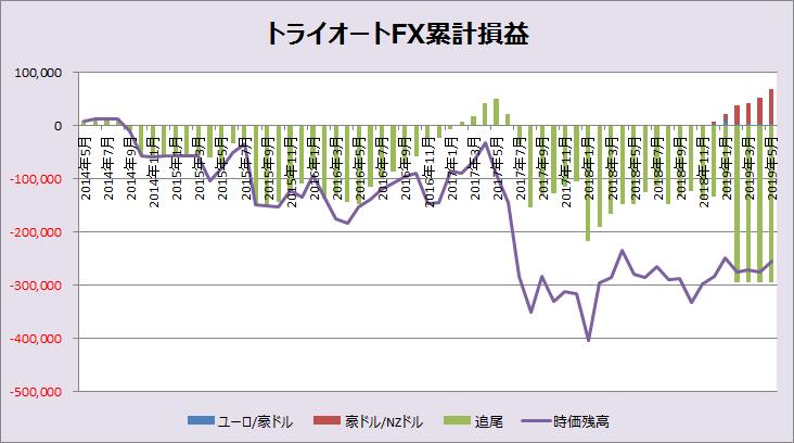 トライオートFX累計損益_201905