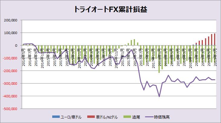 トライオートFX累計損益_201907