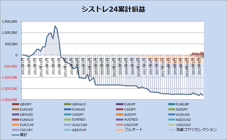 シストレ24累計損益_201906