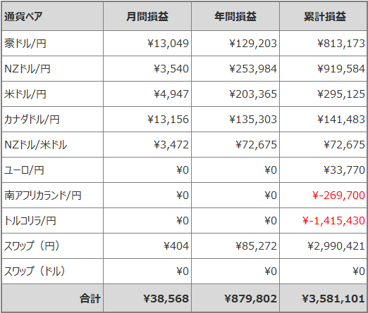トラリピ月間損益_201907
