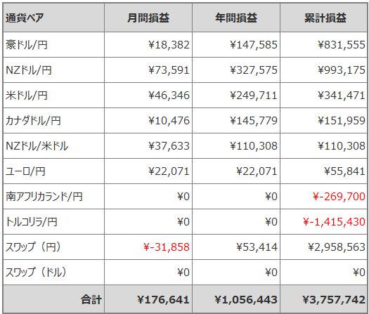 トラリピ月間損益_201908