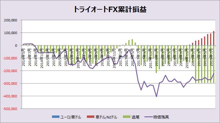 トライオートFX累計損益_201908