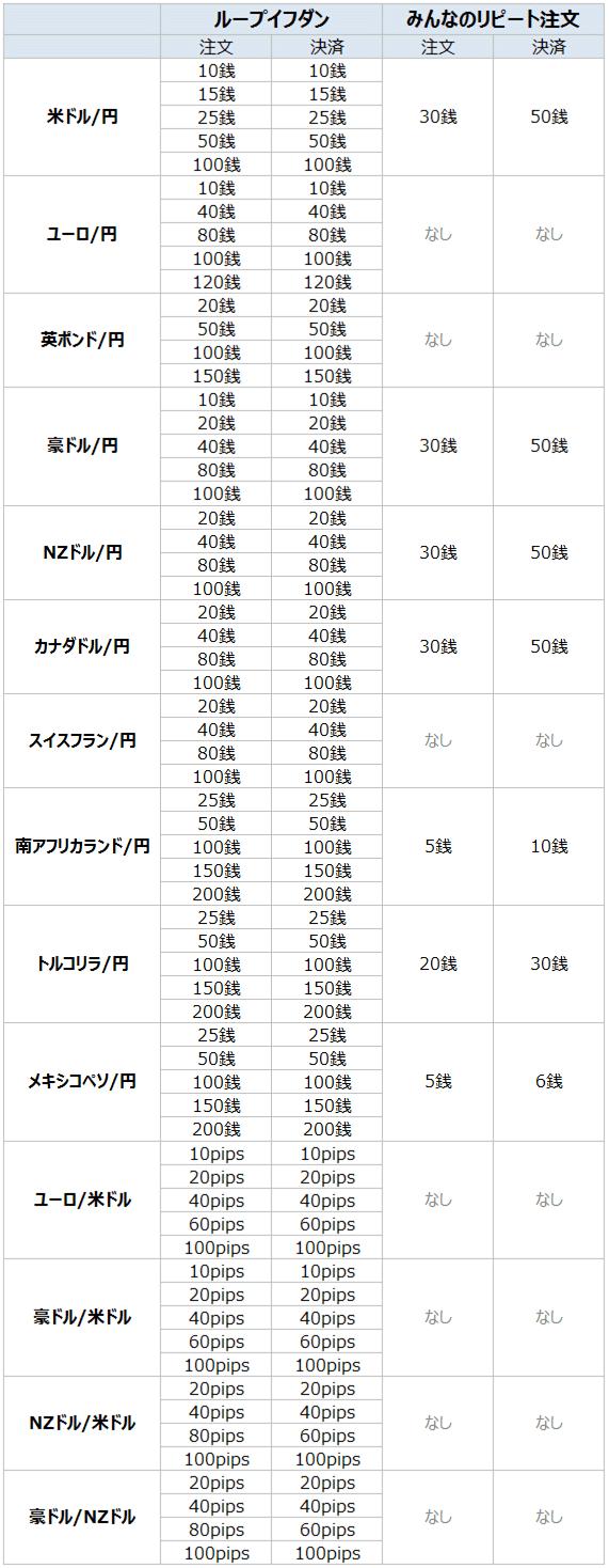 ループイフダン・みんなのリピート注文_値幅