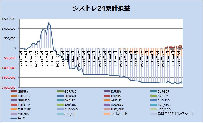 シストレ24累計損益_201909
